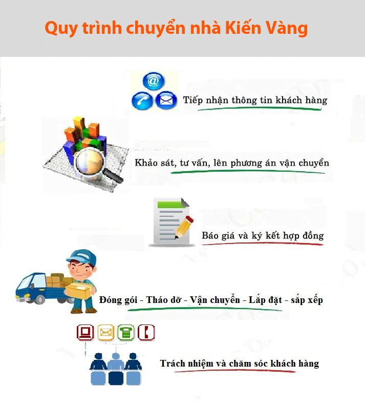 Dịch vụ chuyển nhà trọn gói tại TP. Vinh – Nghệ An